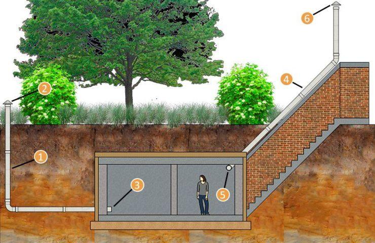 Как сделать вентиляцию в погребе?