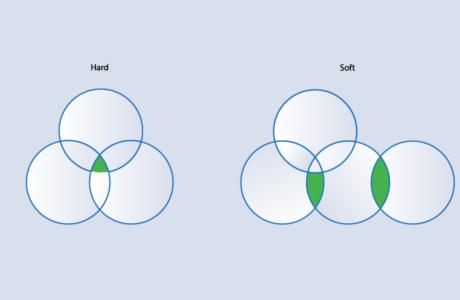 Кластеризация семантического ядра: методы Hard, Soft, ручная, что выбрать
